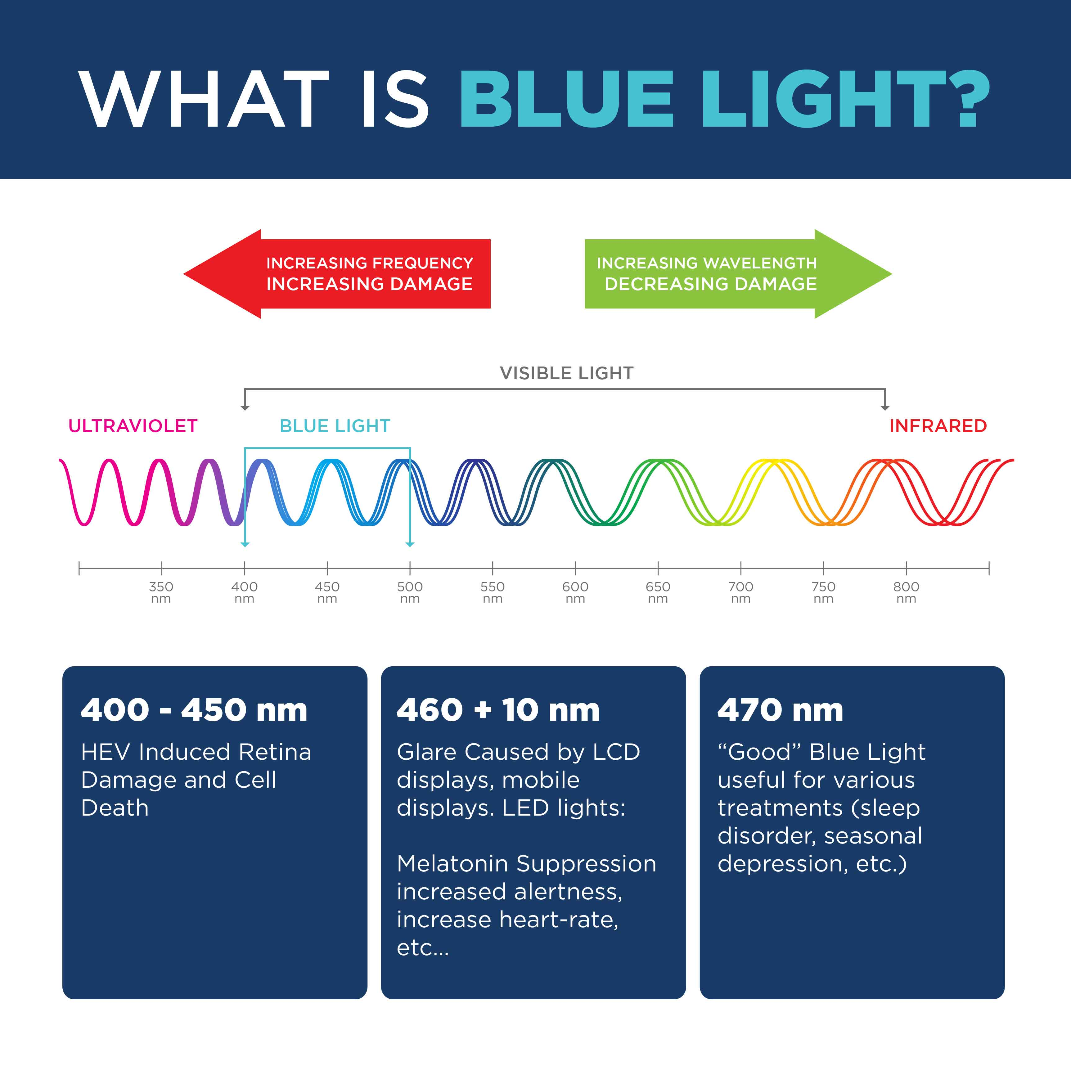 What is Blue Light